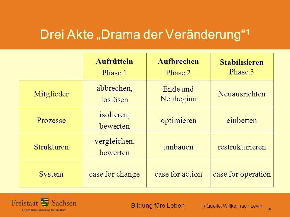 """Drei Akte """"Drama der Veränderung 1"""