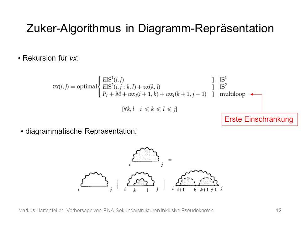Zuker-Algorithmus in Diagramm-Repräsentation
