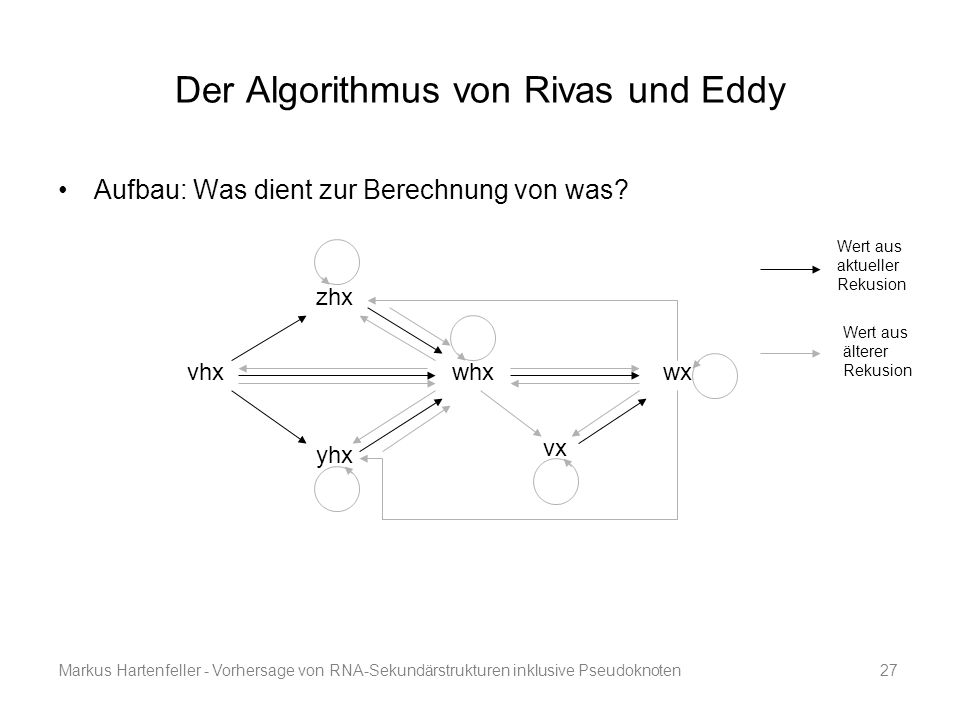 Der Algorithmus von Rivas und Eddy