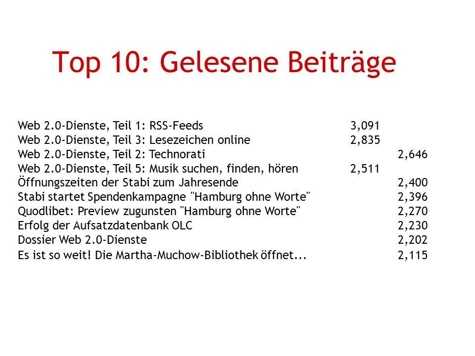 Top 10: Gelesene Beiträge
