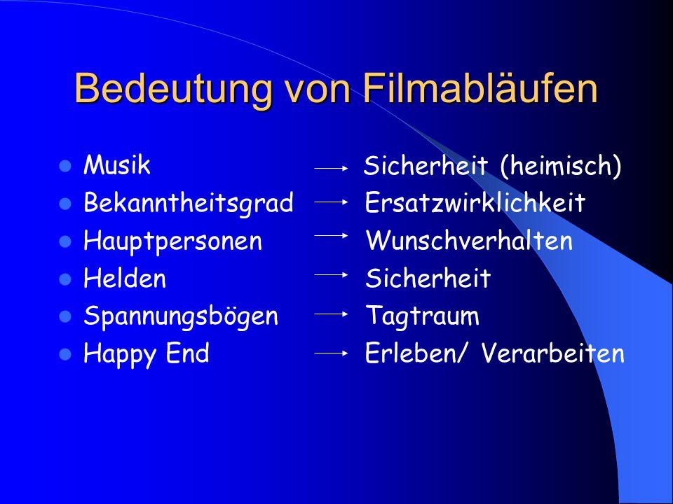 Bedeutung von Filmabläufen
