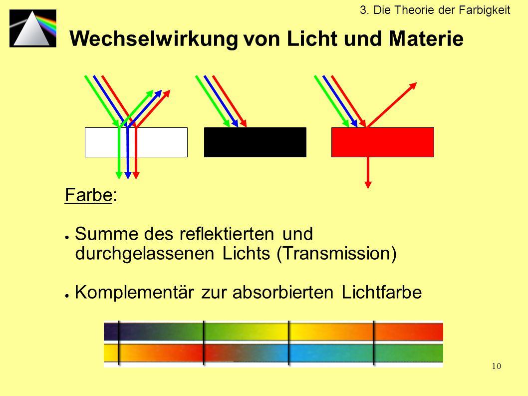 Wechselwirkung von Licht und Materie