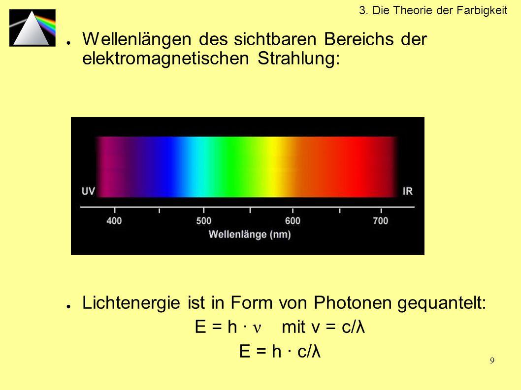Lichtenergie ist in Form von Photonen gequantelt: