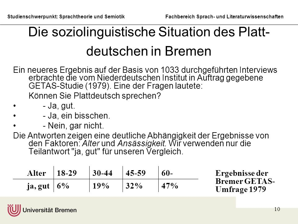 Die soziolinguistische Situation des Platt-deutschen in Bremen