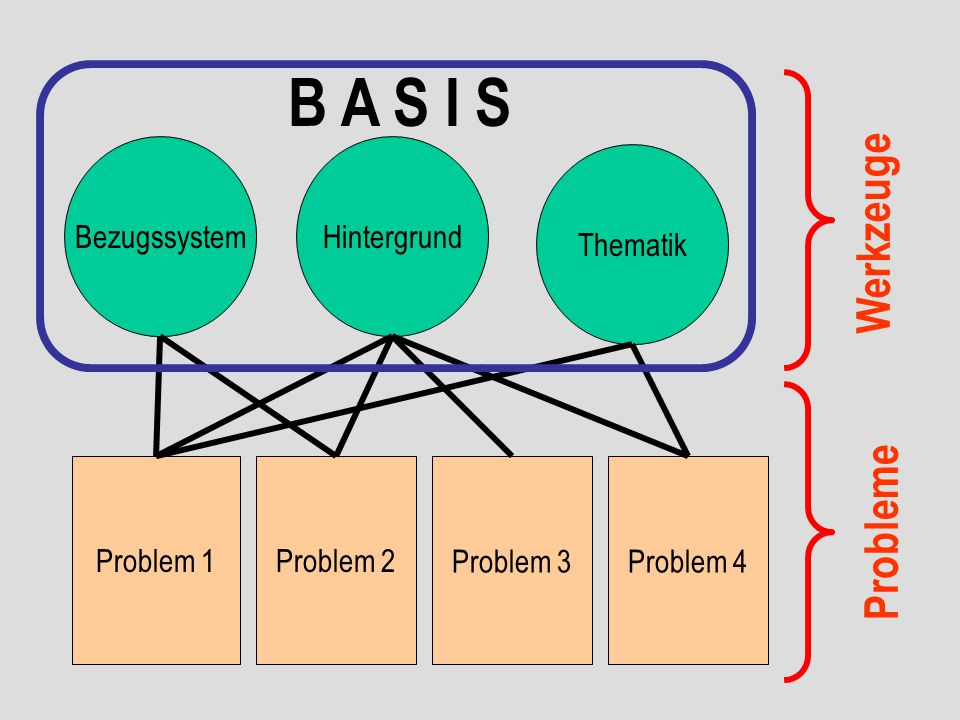 B A S I S Werkzeuge Probleme Bezugssystem Hintergrund Thematik