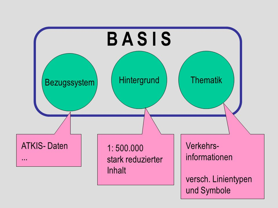 B A S I S Hintergrund Thematik Bezugssystem ATKIS- Daten ... Verkehrs-