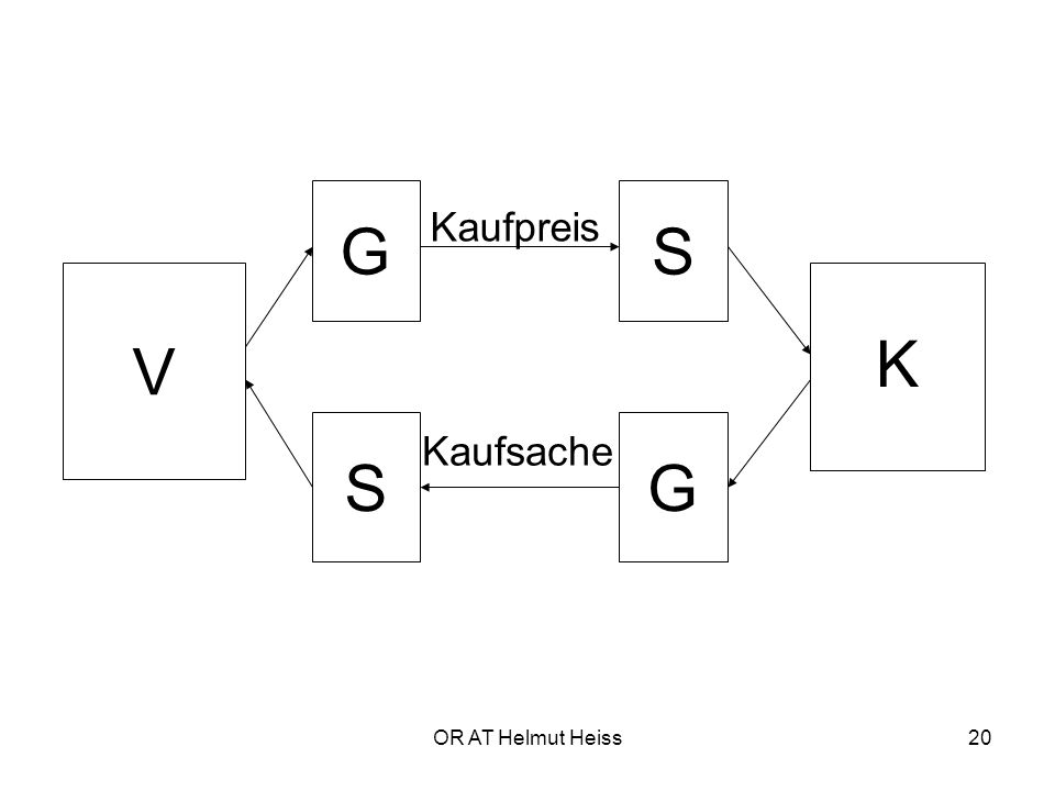 G S Kaufpreis V K S G Kaufsache OR AT Helmut Heiss