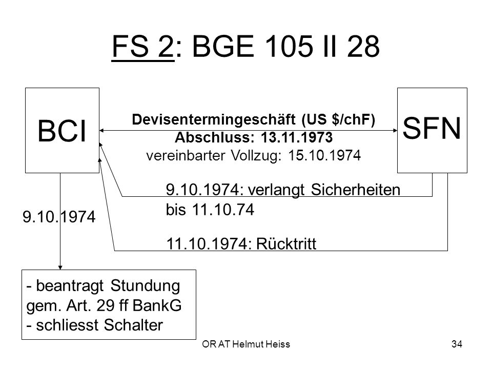FS 2: BGE 105 II 28 BCI SFN 9.10.1974: verlangt Sicherheiten