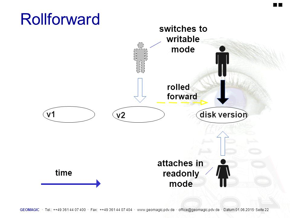Rollforward switches to writable mode attaches in readonly mode rolled