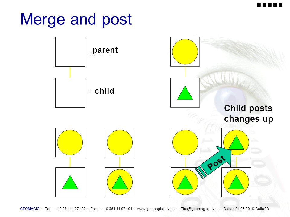 Merge and post Child posts changes up Post parent child