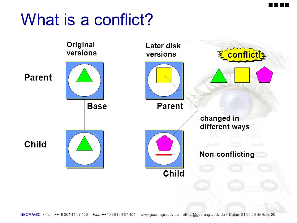 What is a conflict Parent Child conflict! Base Parent Child Original