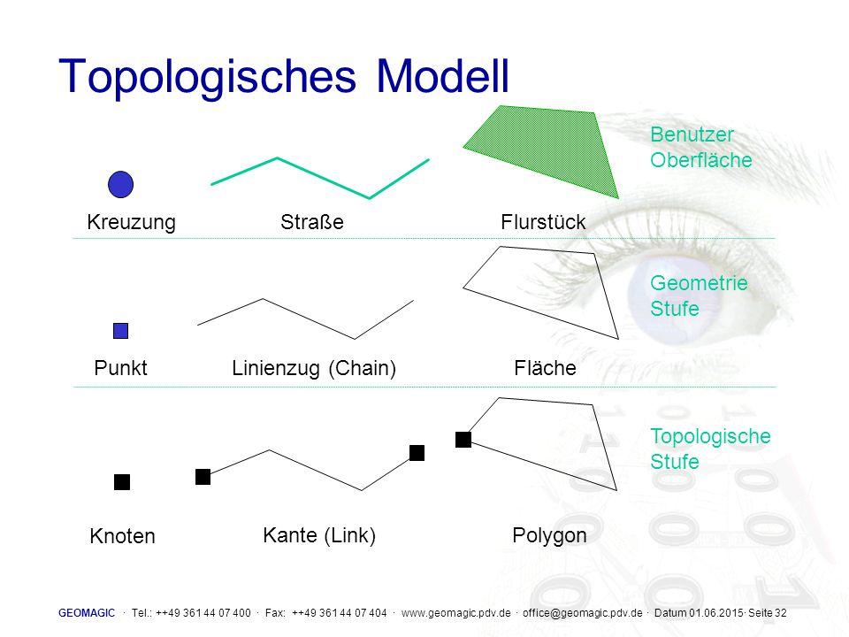 Topologisches Modell Benutzer Oberfläche Kreuzung Straße Flurstück