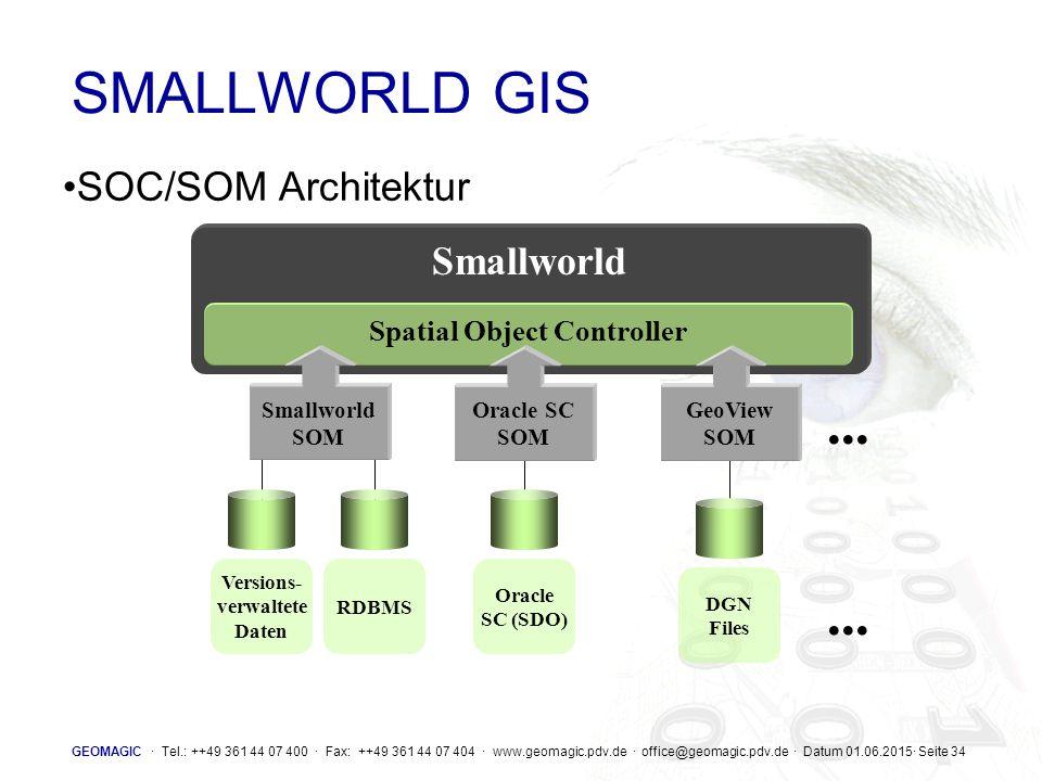 Spatial Object Controller Versions- verwaltete Daten