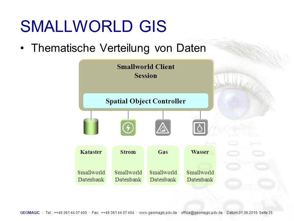 Smallworld Client Session Spatial Object Controller