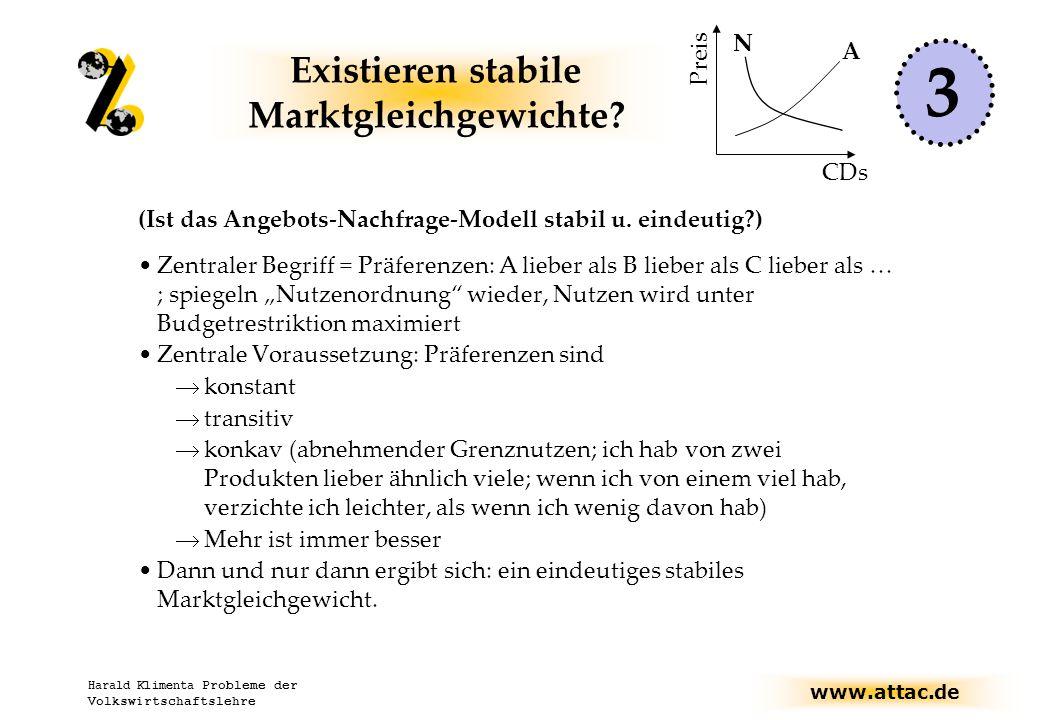 Existieren stabile Marktgleichgewichte