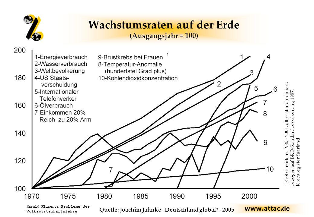 Wachstumsraten auf der Erde (Ausgangsjahr = 100)