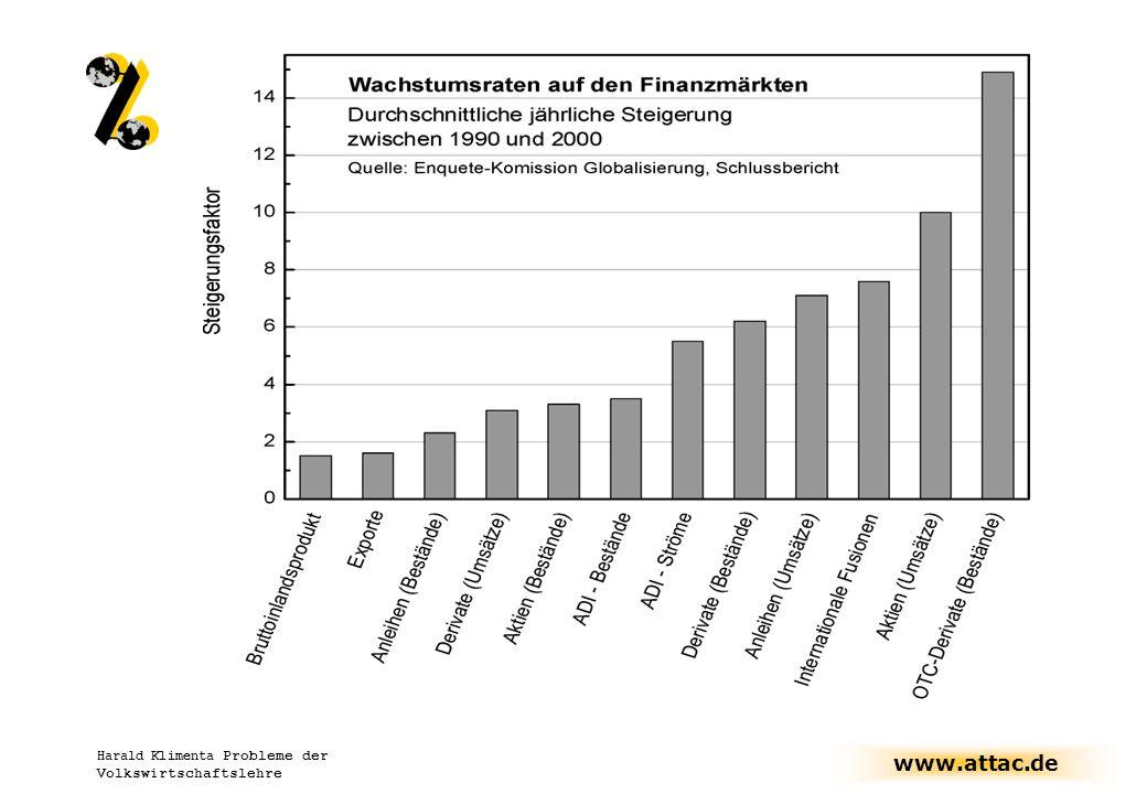 Harald Klimenta Probleme der Volkswirtschaftslehre