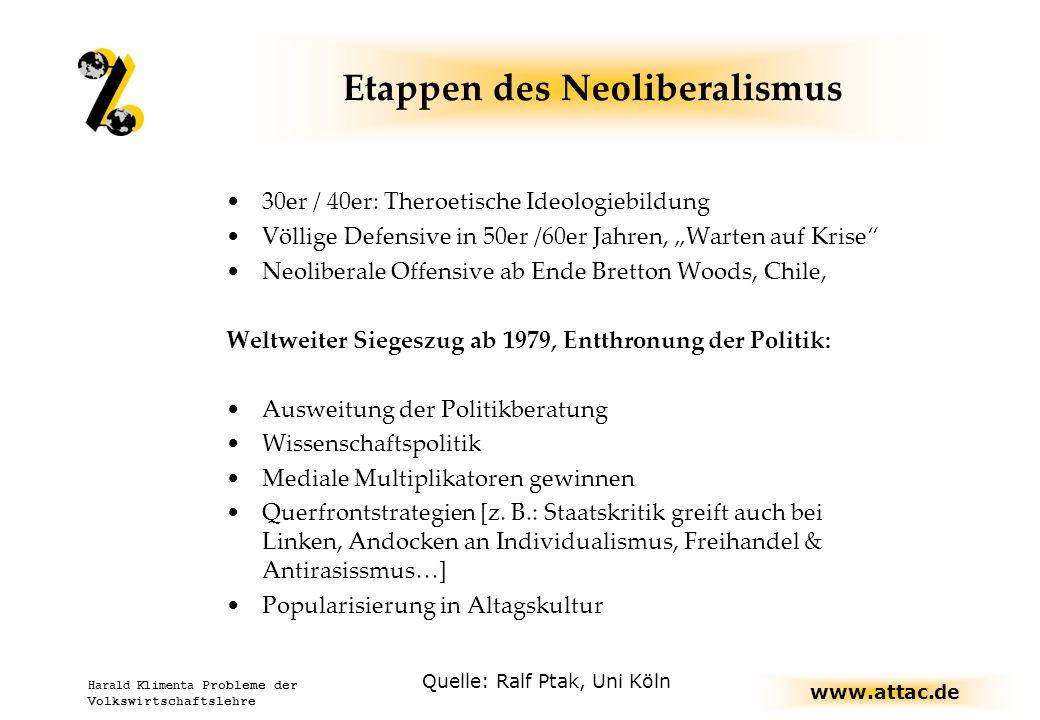 Etappen des Neoliberalismus