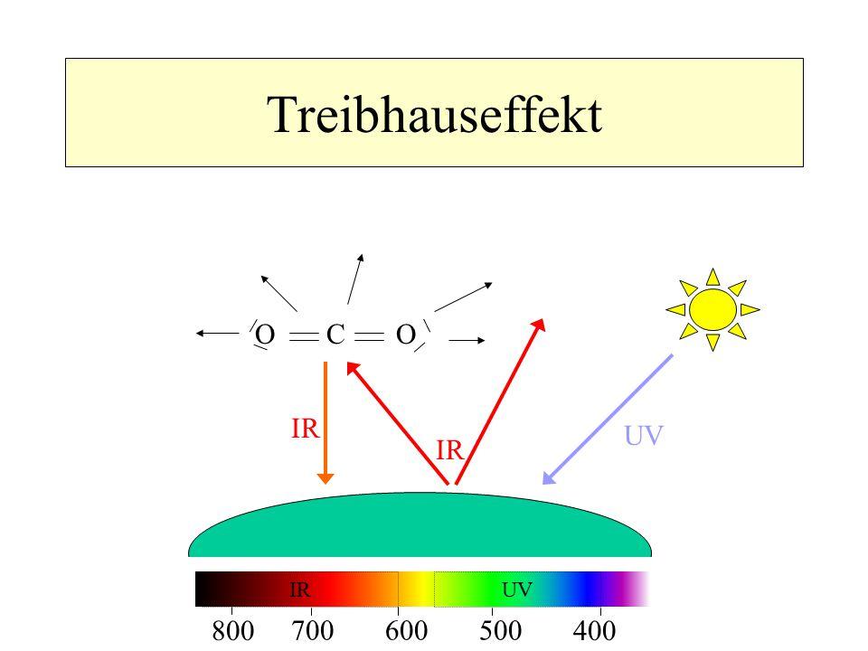Treibhauseffekt O C O IR UV IR 800 700 400 500 600 IR UV