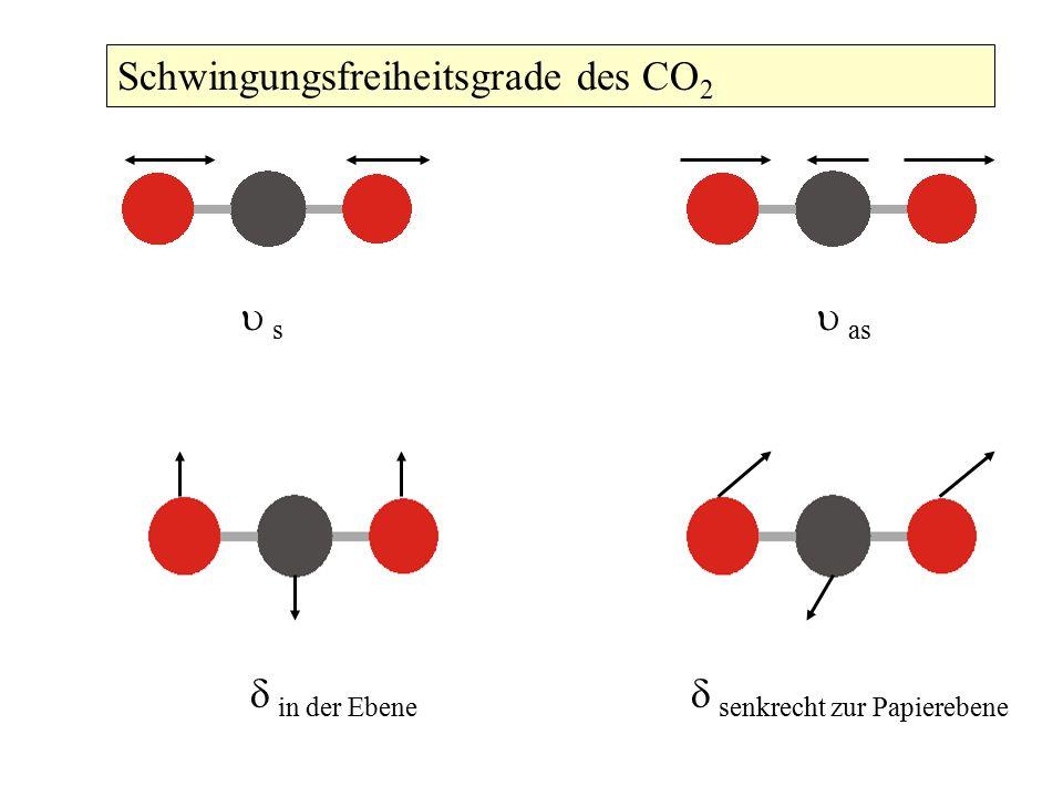 Schwingungsfreiheitsgrade des CO2