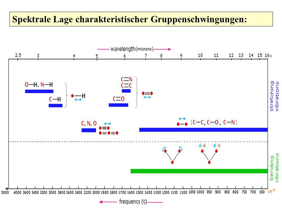Spektrale Lage charakteristischer Gruppenschwingungen: