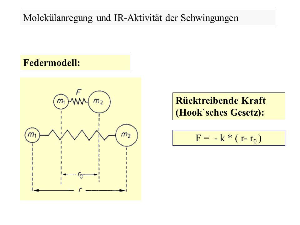 Molekülanregung und IR-Aktivität der Schwingungen