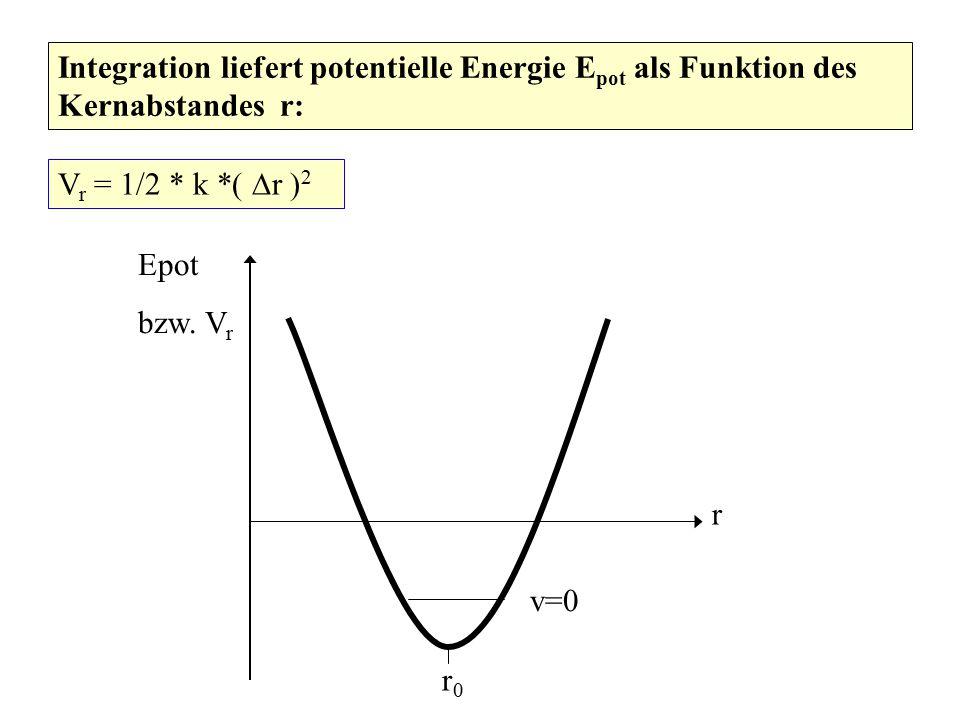 Integration liefert potentielle Energie Epot als Funktion des Kernabstandes r: