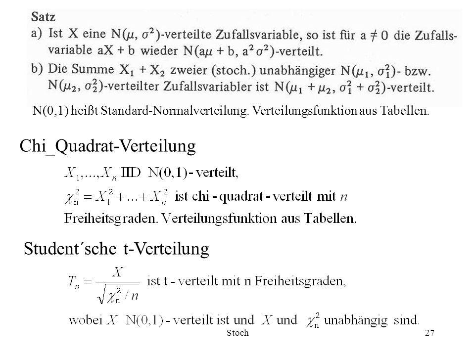 Chi_Quadrat-Verteilung