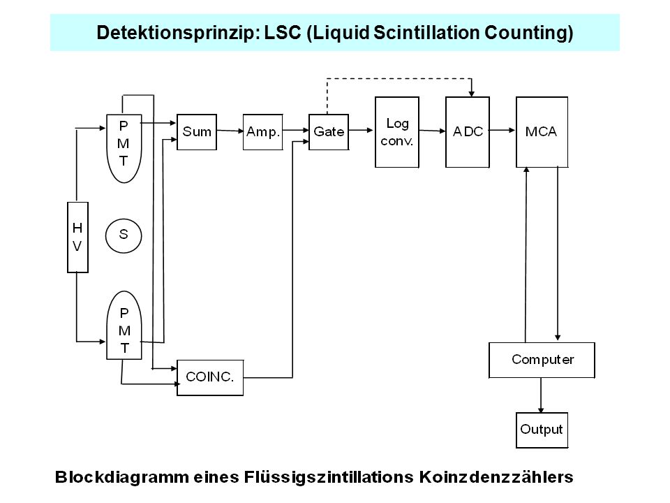Detektionsprinzip: LSC (Liquid Scintillation Counting)