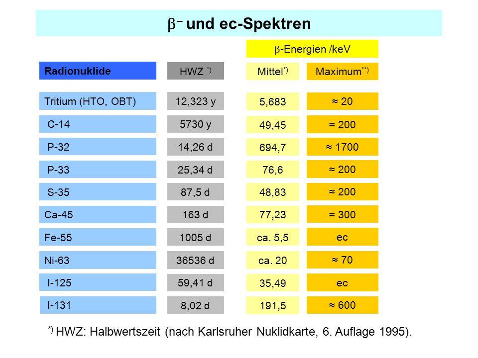 b– und ec-Spektren b-Energien /keV. Radionuklide. HWZ *) Mittel*) Maximum**) Tritium (HTO, OBT)