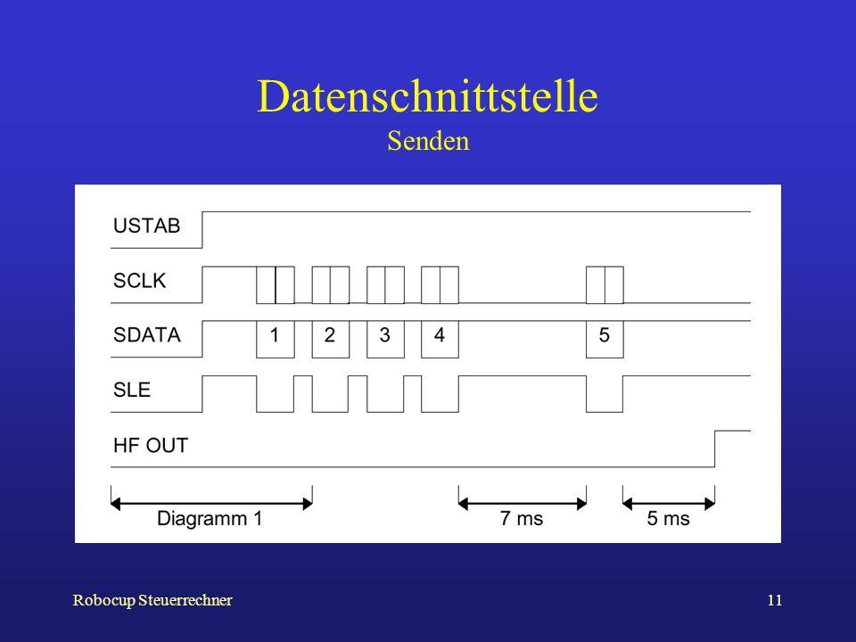 Datenschnittstelle Senden