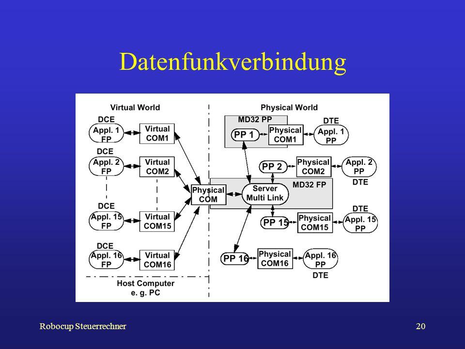 Datenfunkverbindung Robocup Steuerrechner