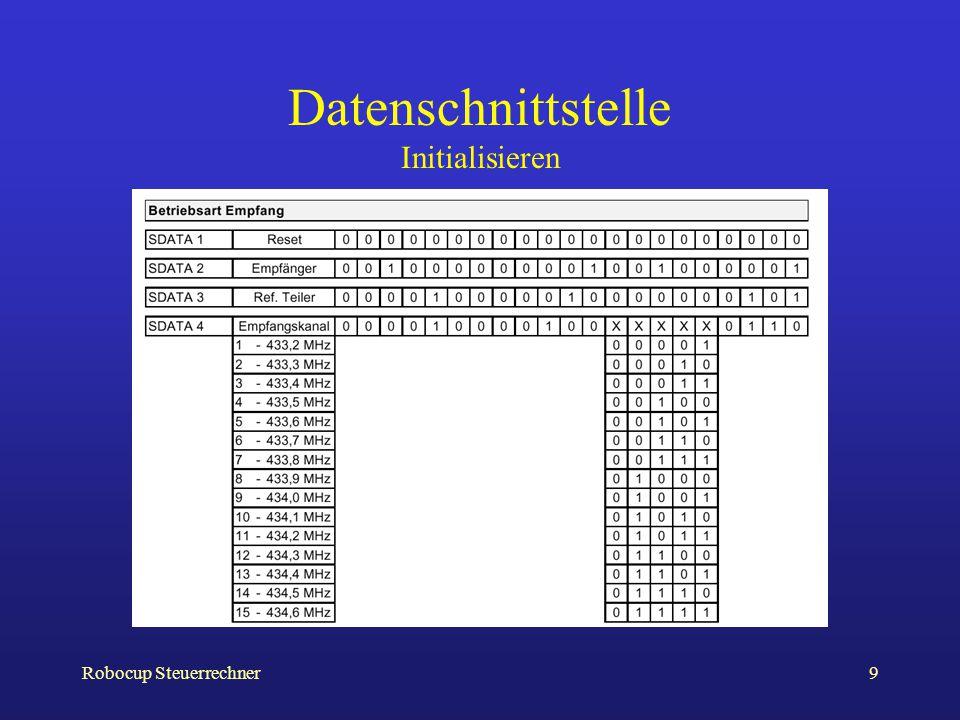 Datenschnittstelle Initialisieren