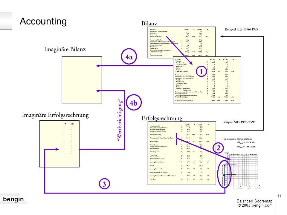 Accounting Balanced Scoremap © 2003 bengin.com