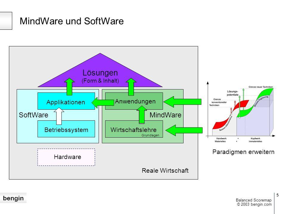 MindWare und SoftWare Lösungen SoftWare MindWare Reale Wirtschaft