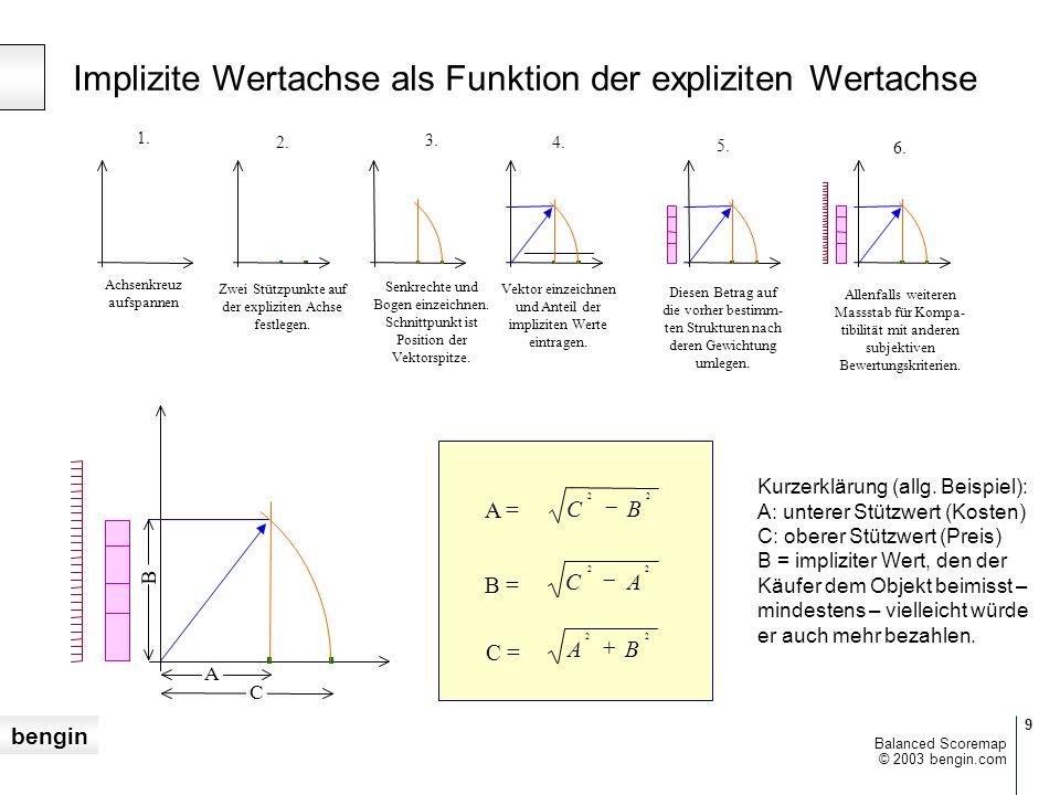 Implizite Wertachse als Funktion der expliziten Wertachse