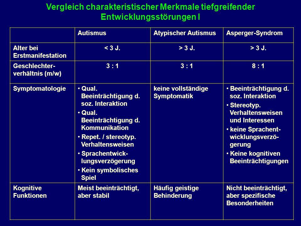 Vergleich charakteristischer Merkmale tiefgreifender Entwicklungsstörungen I