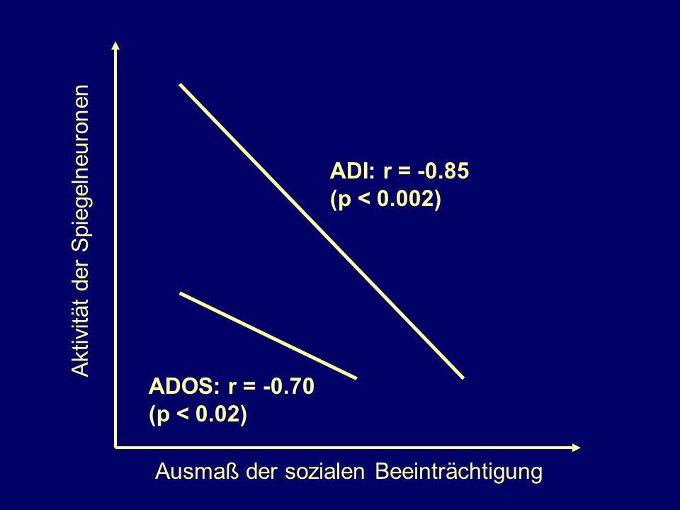 ADI: r = -0.85 (p < 0.002) Aktivität der Spiegelneuronen.