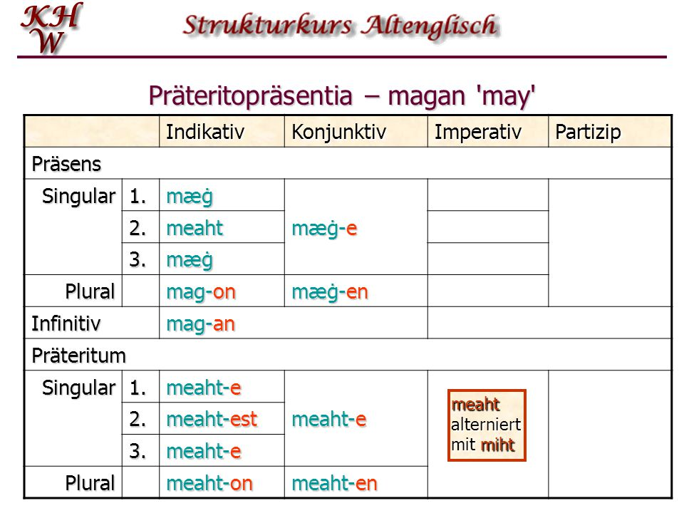 Präteritopräsentia – magan may