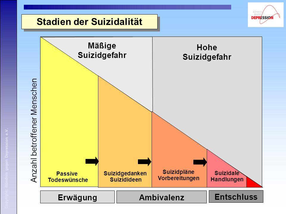 Stadien der Suizidalität