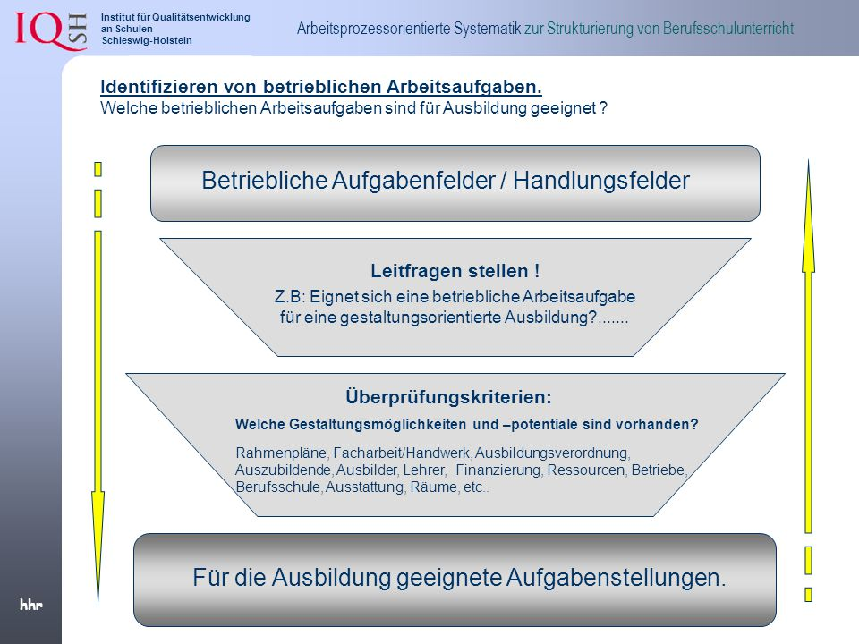 Betriebliche Aufgabenfelder / Handlungsfelder