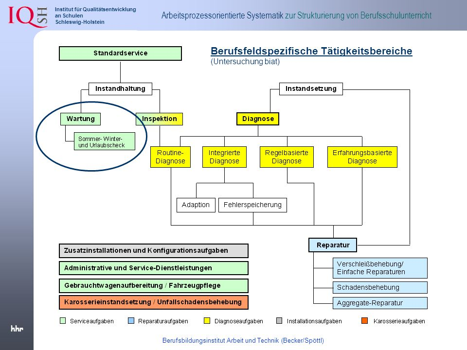 Berufsbildungsinstitut Arbeit und Technik (Becker/Spöttl)