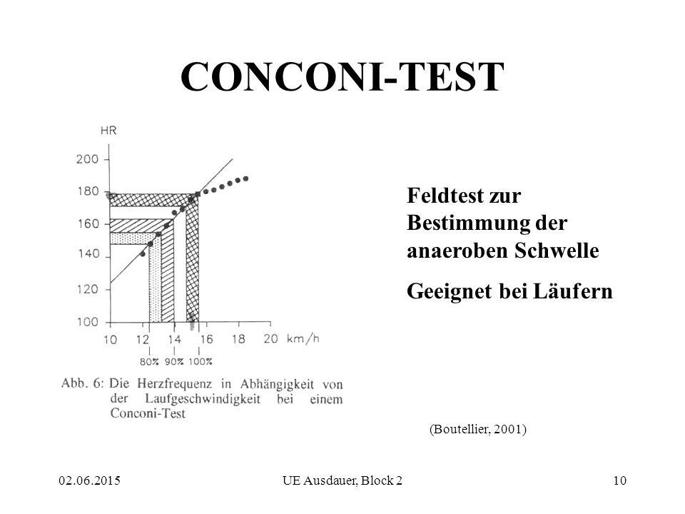 CONCONI-TEST Feldtest zur Bestimmung der anaeroben Schwelle