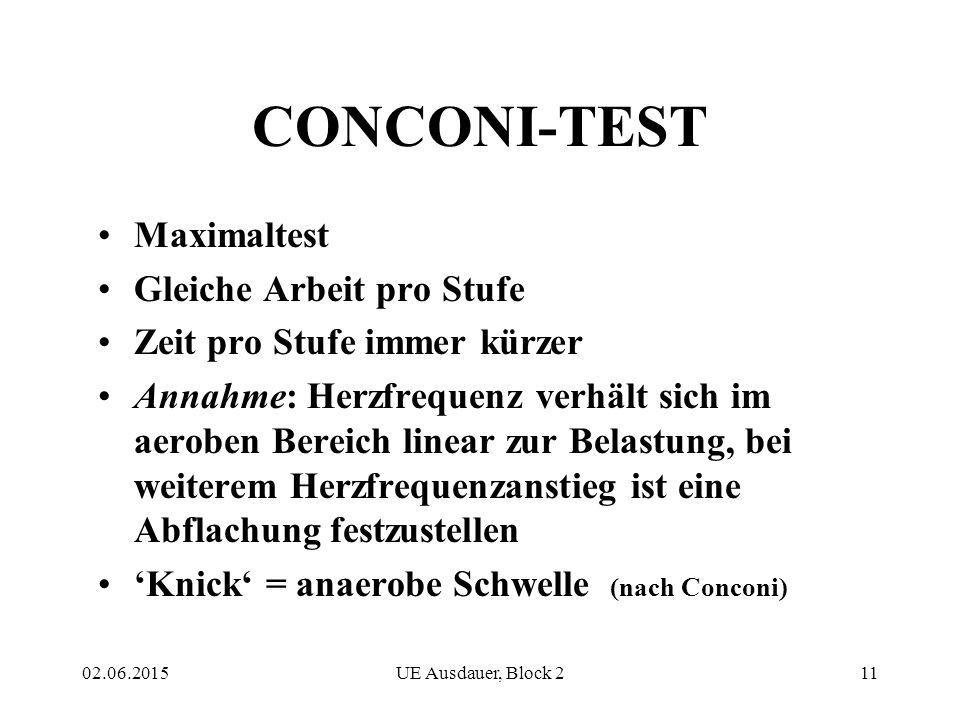 CONCONI-TEST Maximaltest Gleiche Arbeit pro Stufe