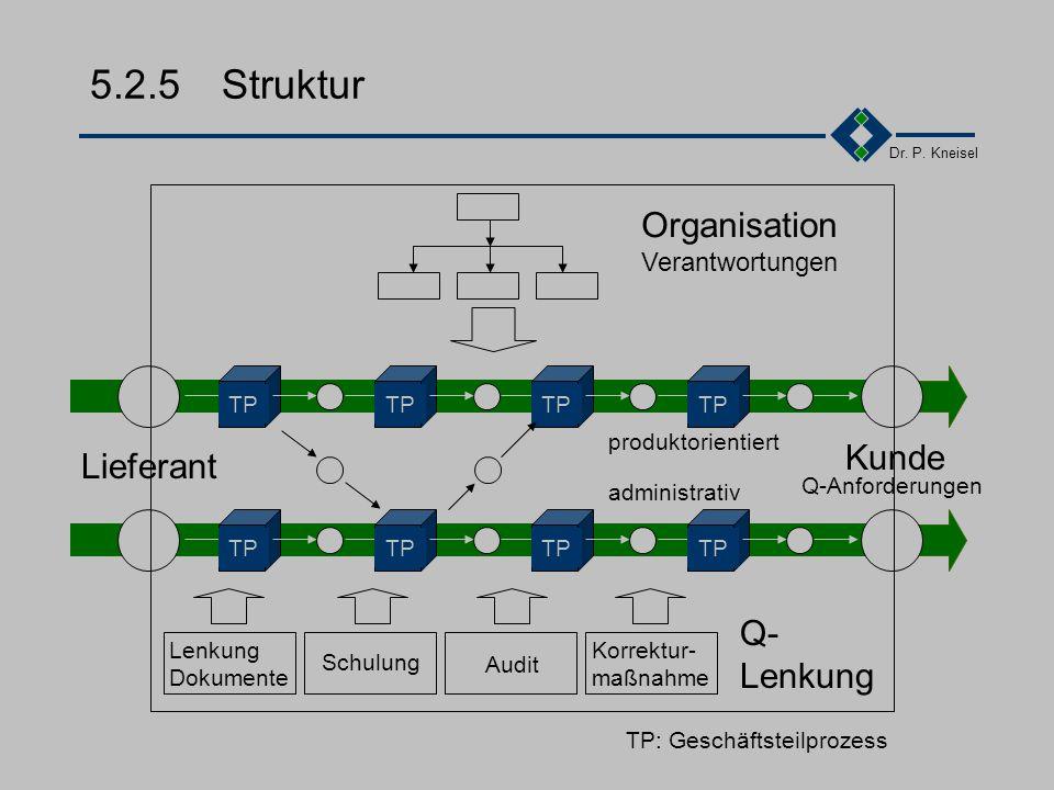 5.2.5 Struktur Organisation Kunde Lieferant Q- Verantwortungen