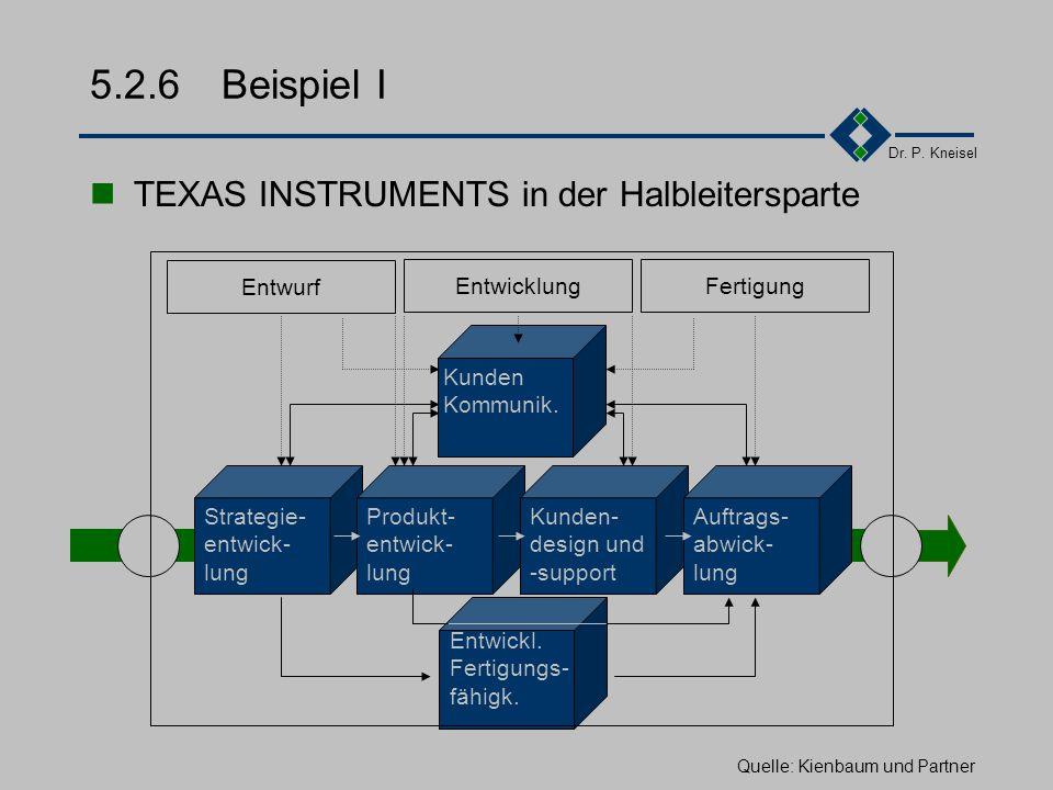 5.2.6 Beispiel I TEXAS INSTRUMENTS in der Halbleitersparte Entwickl.