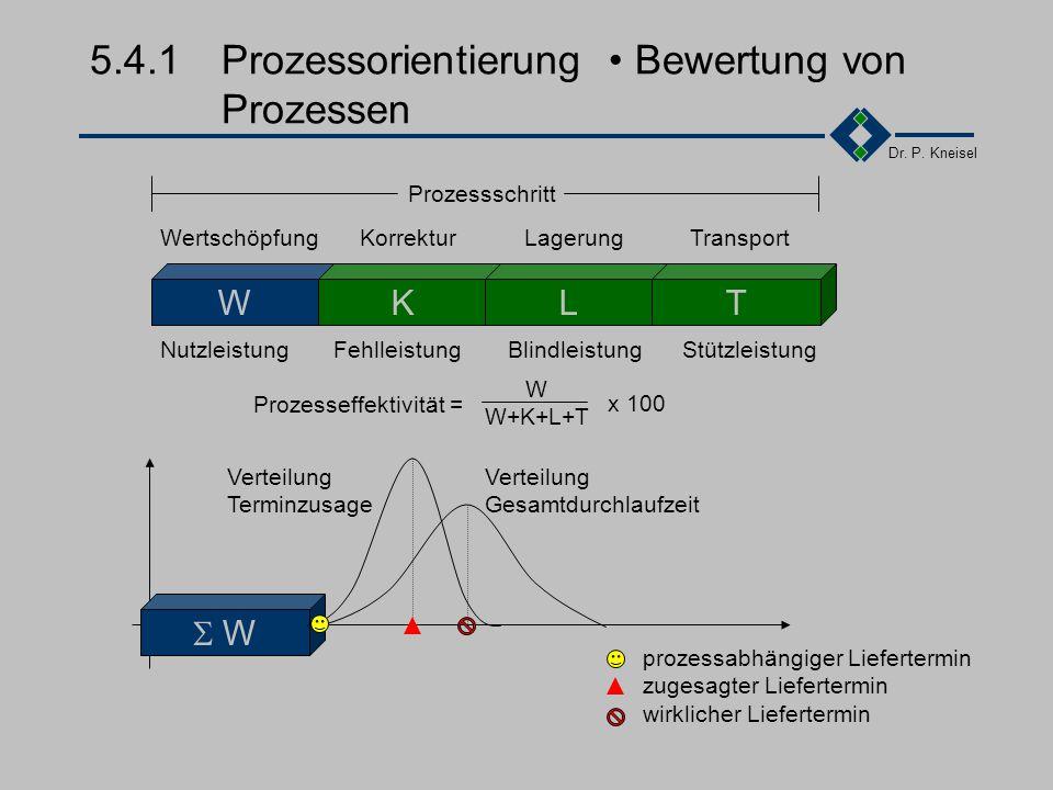 5.4.1 Prozessorientierung • Bewertung von Prozessen