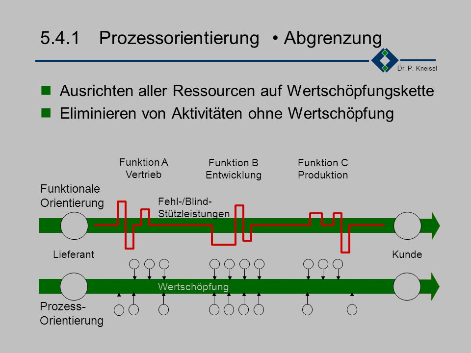 5.4.1 Prozessorientierung • Abgrenzung