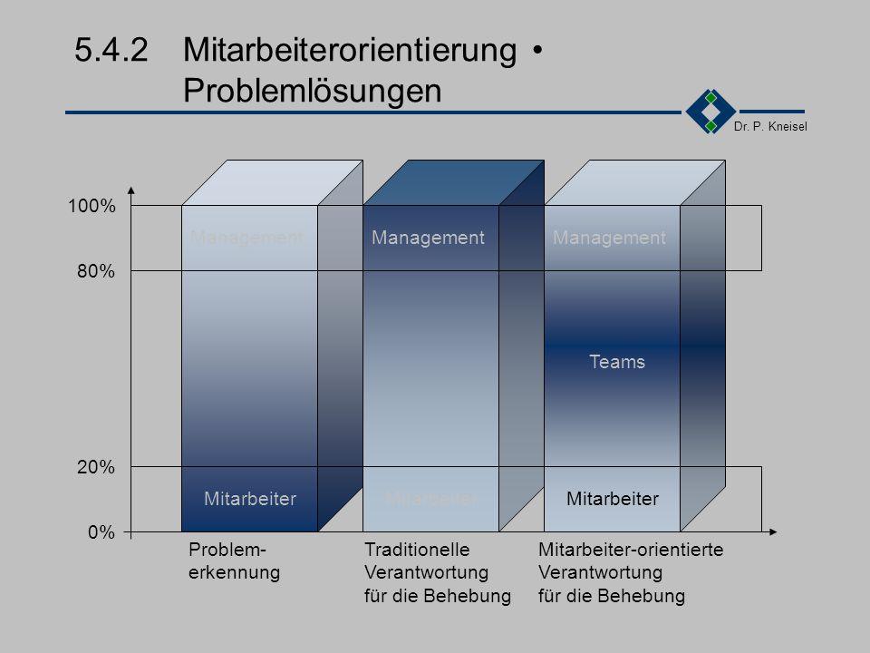 5.4.2 Mitarbeiterorientierung • Problemlösungen