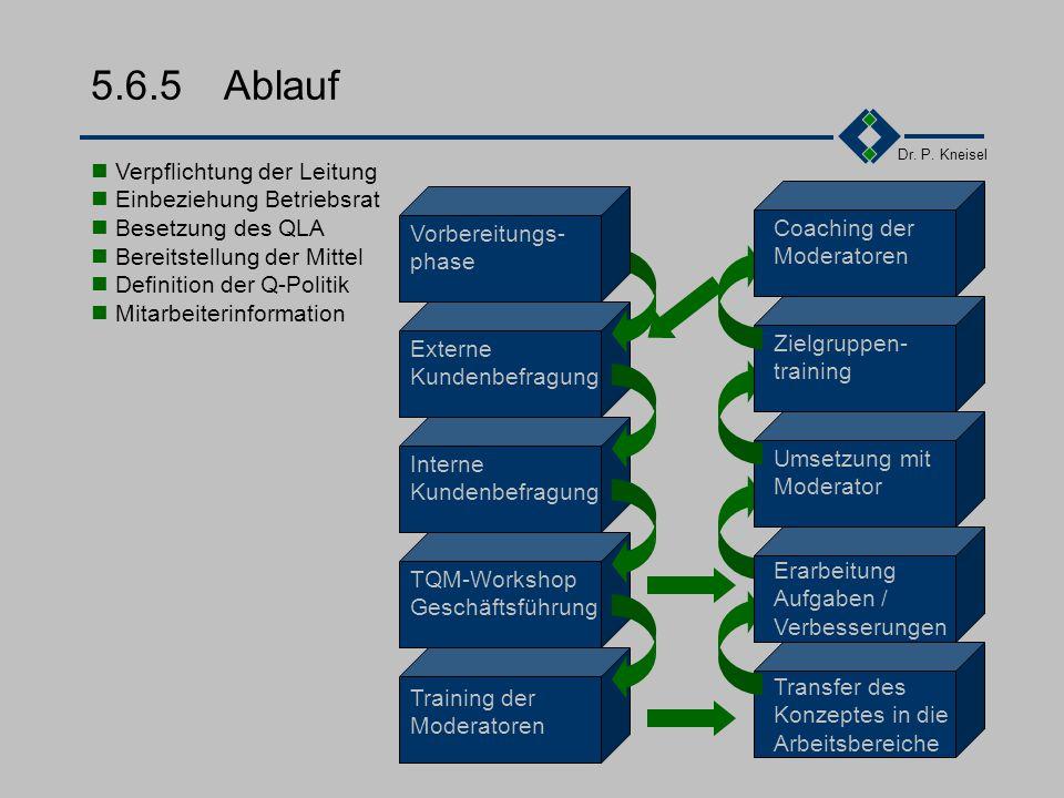 5.6.5 Ablauf Vorbereitungs- phase Verpflichtung der Leitung